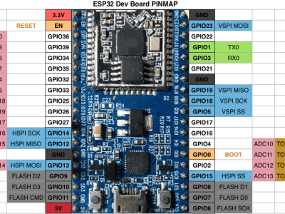 ESP32 thingspeak & find your network , connect and upload