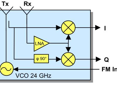 Insides of K-LC5 radar transducer