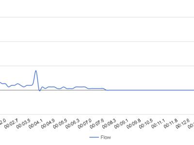 Print - graph 2 - flow