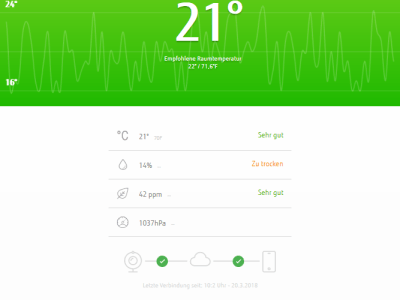 IoT Cube WebApp