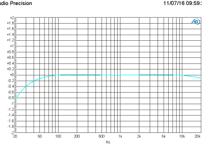 Amplitude versus frequency of the MC modification with a RIAA standard equalized input signal