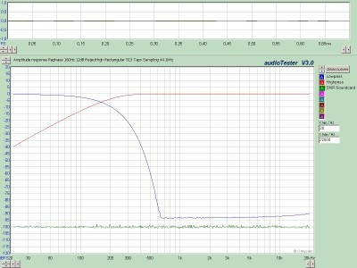 Measured Amplitude Response 44,1kHz