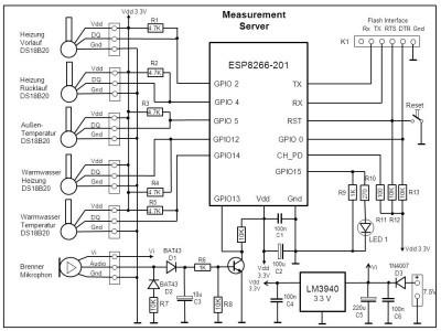 Measurement Server