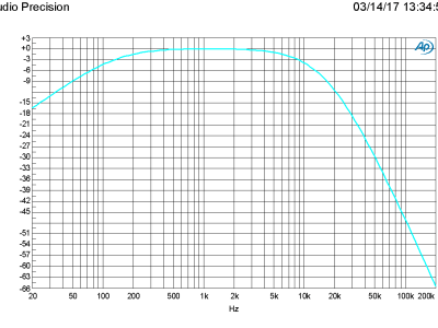 Amplitude vs Frequency (160410-1 v1.1)