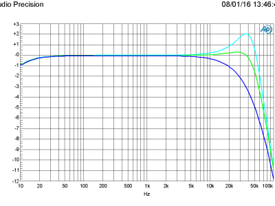 Amplitude vs frequency in 4/6/8 ohm (PSU +/-60 V)