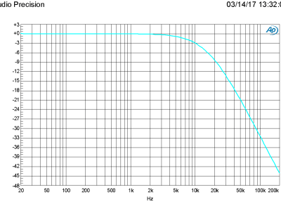 Amplitude vs Frequency  of input stage only (160410-1 v1.1)