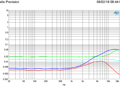 THD+N vs frequency, 1 W and 50 W in 8 ohm, bandwidth 22 kHz and 80 kHz