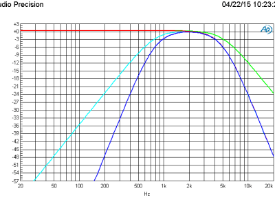 Plot C: Amplitude vs Frequency of the 4 mid filter sections