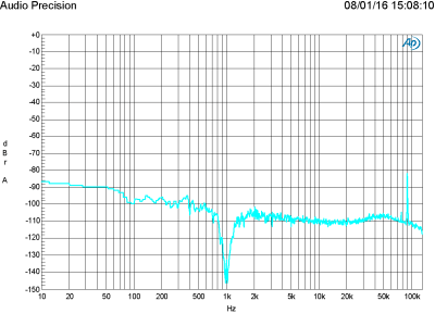 FFT of 1 W in 8  ohm, 1 kHz (THD+N = 0.014 %, bandwidth 22 kHz)