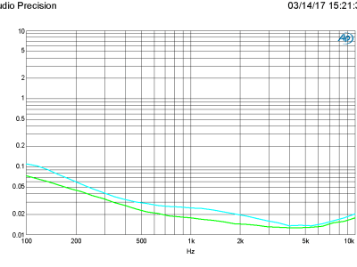 THD+N vs Frequency, 4 and 8 ohm, BW = 22 kHz, C15 = X7R