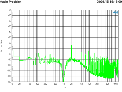 FFT of 1 kHz at 1 V output level
