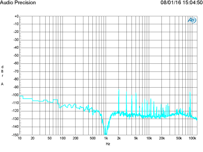 FFT of 50 W in 8 ohm, 1 kHz (THD+N = 0.004 %, bandwidth 22 kHz)
