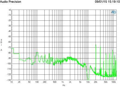 FFT of 10 kHz at 1 V output level