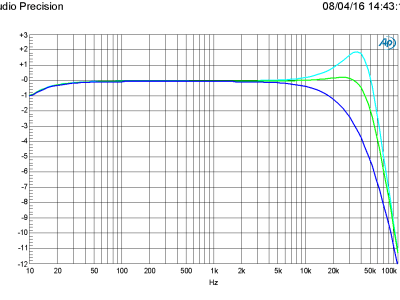 Amplitude vs frquency in 4/6/8 ohm (PSU +/-46 V)