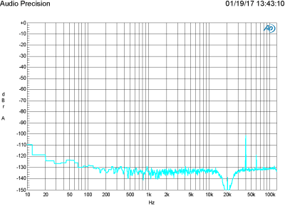 Plot H - FFT 20 kHz at 200 mV in, 2 V out