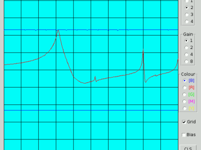 Frequency response of an RF filter as measured by Ch 2 (logarithmic input) on the Raspberry Pi Wobbulator