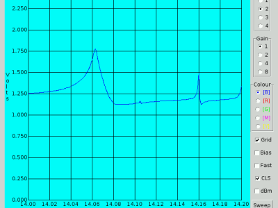 Screenshot of the Raspberry Pi Wobbulator software V2.6.4 showing Volt Y axis scale
