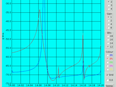 Screenshot of RPi Wobbulator v2.7.1 showing channel 1 (blue) and channel2 (red) plots of the frequency response of an RF crystal