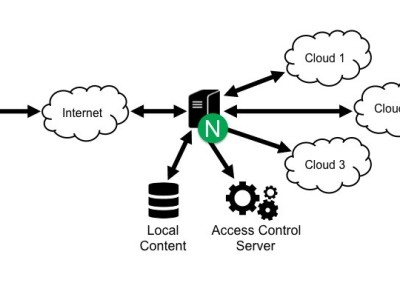 Distributed cloud computing using ESP32 & ESP8266 - Elektor LABS