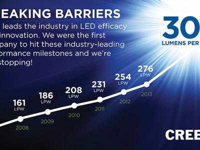 Neuer Rekord: LED mit Lichtausbeute von 303 lm/W