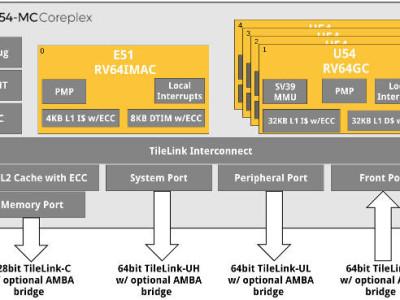 Linux auf Quad-Core-RISC-V-Prozessor mit 64 bit
