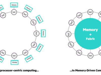 The Machine: Computer mit 160 Terabyte Einheitsspeicher