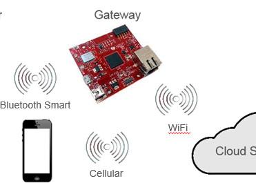 "IoT-Starter-Kit ""Visible Things"" von Avnet Silica"