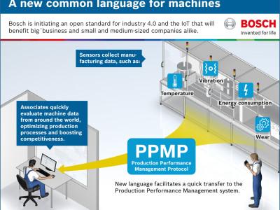 Freies PPMP von Bosch öffnet Industrie 4.0 für alle