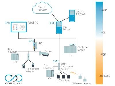 Gratis Artikel-Download: Automatisierung trifft IT mit CDP Studio