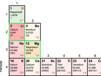 Magnesium-Akkus bald besser als Lithium-Ionen-Akkus?