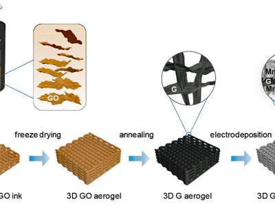 Rekord bei Supercap-Elektroden aus dem 3D-Drucker