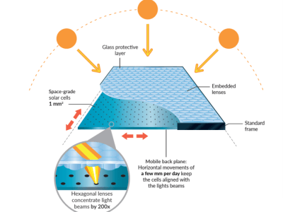 Weltrekord: 29 % Wirkungsgrad bei Solarzellen im Realbetrieb