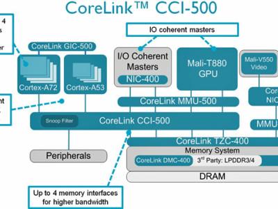 Neue CoreLink IP von ARM