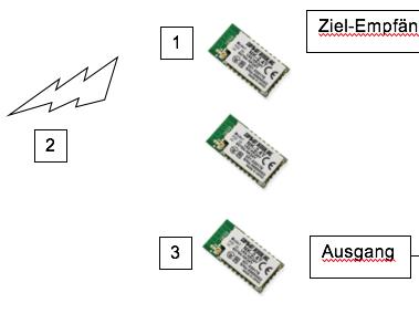Hamming-Distanz beim Modul NK-2.4Y von Circuit Design