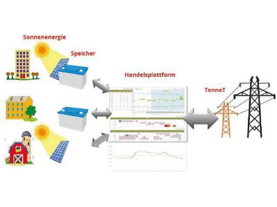 Volle Kraft für weniger Energieverbrauch
