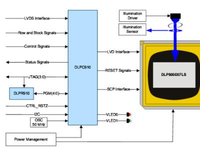 Mikrospiegel-Kombination von TI