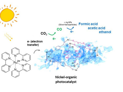 Fotokatalysator wandelt CO2 in CO um