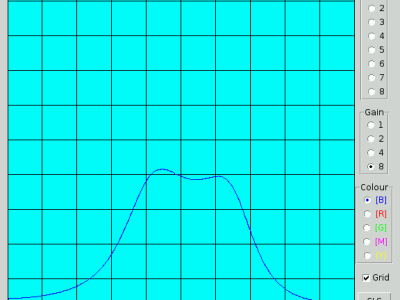 Screenshot of Wobbulator being used to test the characteristics of a 1.9 MHz (160m) bandpass filter