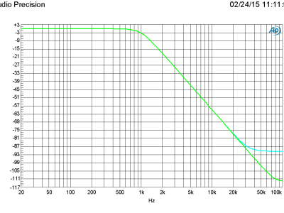 Plot G: Amplitude vs frequency with symmetrical in and out (2 filters)