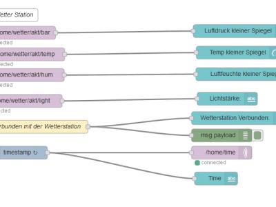 Program of node red dashbord