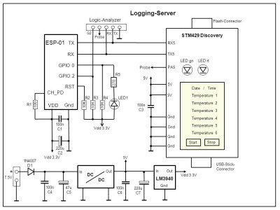 Monitor and Logging Server