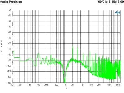 FFT of 1 kHz at 1 V output level