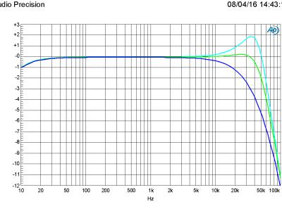 Amplitude vs frquency in 4/6/8 ohm (PSU +/-46 V)