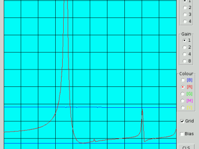 Frequency response of an RF filter as measured by Ch 1 (linear input) on the Raspberry Pi Wobbulator