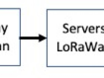 Object LoRaWan, Gateway, Servers, Applications Android and iOS