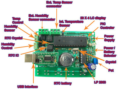 PCB & component representation
