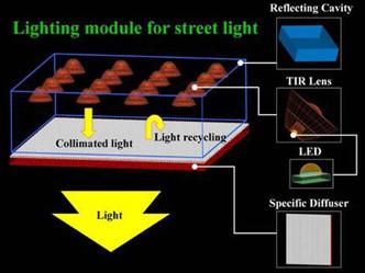 Les lampadaires à LED se focalisent
