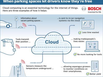 Bosch lance son propre nuage