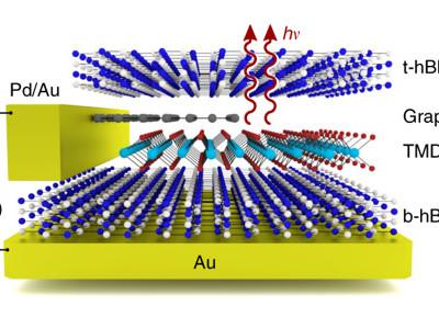Particules dans tous leurs états pour LED multicolores