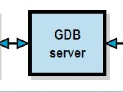 Figure 1. Block diagram of the GDB debugging chain for the Sceptre.